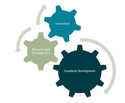 Image of 3 cogs with standards development, research and development, and innovation identified on each cog