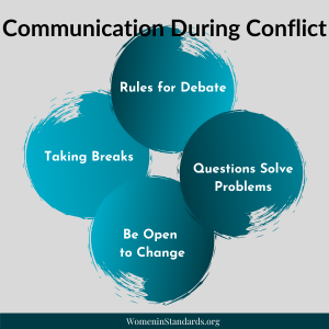 Infographic of Communication during Conflict strategies