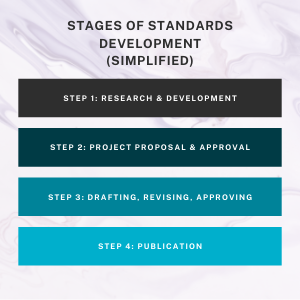 Infographic of the Four Basic Steps of Standards development